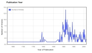 Appearance of 'mariner' in JSTOR Data for Research, subject 'History'.